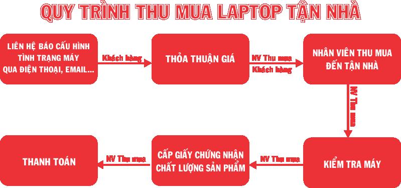Thu mua laptop cũ giá cao tận nơi tại Hà Nội